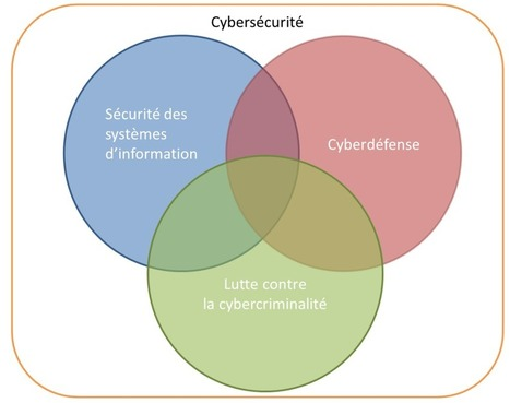 De la cyberdéfense | Information security | Scoop.it