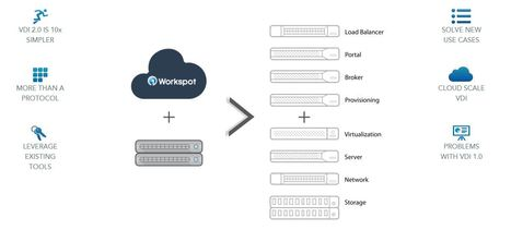 Nutanix, the unicorn startup driving VMware crazy, is about to cause more heartburn with Workspot deal   End User Computing   Scoop.it