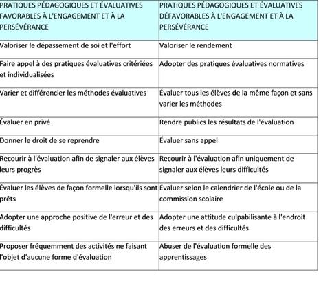 Relance de la réflexion sur l'évaluation : suivons #chouinard et #felixwinter ! | chris | Scoop.it