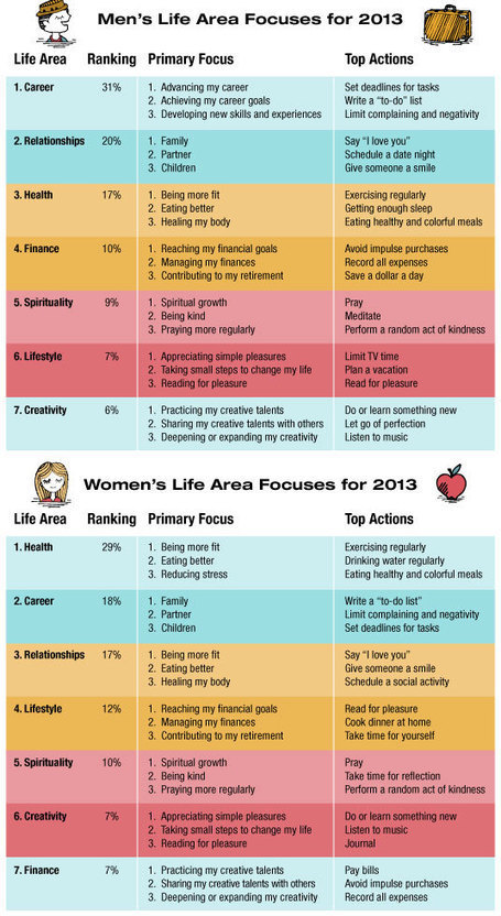 Study Shows Women to Focus on Health, Men on Careers in 2013 | Mindbloom | Innovative Woman | Scoop.it