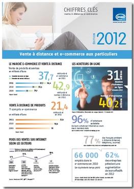 Chiffres clés 2012 E-commerce : Le tourisme en tête ! FEVAD | marketing touristique | Scoop.it