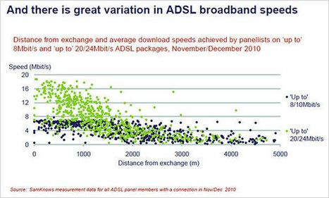 BBC - dot.Rory: Broadband: Still not delivering | CNS micro economics | Scoop.it