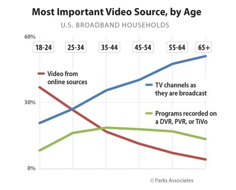 Online video the most important video source for young consumers | remixtv | Scoop.it