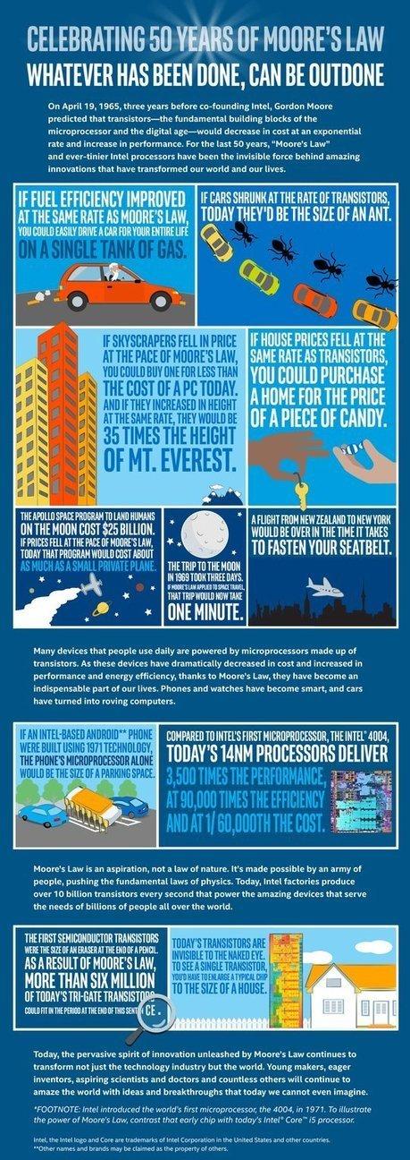 La loi de Moore fête ses 50 ans en infographies insolites | Management - Partager l'envie de croissance | Scoop.it