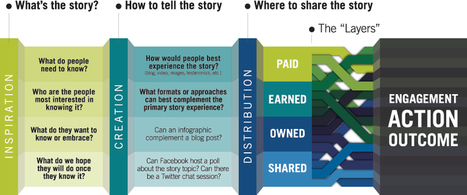 The H+K Layered Narrative System: A Storytelling Process for the Post-Modern Age | Hill+Knowlton Strategies | How to find and tell your story | Scoop.it
