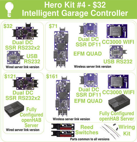 Engimusing DIY Home Automation Modules Are Managed with openHAB installed on ODROID-C1 Board (Crowdfunding) | home automation | Scoop.it