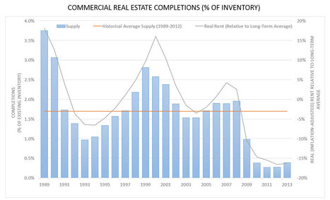 Six Trends in Commercial Real Estate to Watch for in 2015 - Urban Land Magazine | Commercial Real Estate Investment | Scoop.it