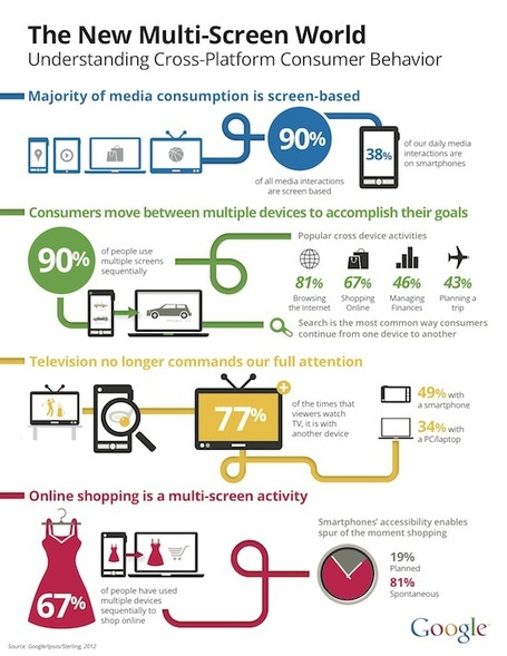 Living In A Multi-Screen World [Infographic] | Social Media (network, technology, blog, community, virtual reality, etc...) | Scoop.it