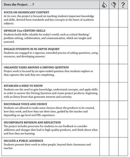 A Great Project Based Learning Checklist for Teachers | ENT | Scoop.it