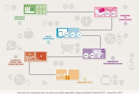 Consommateurs multi-connectés | INNOV+ | Scoop.it