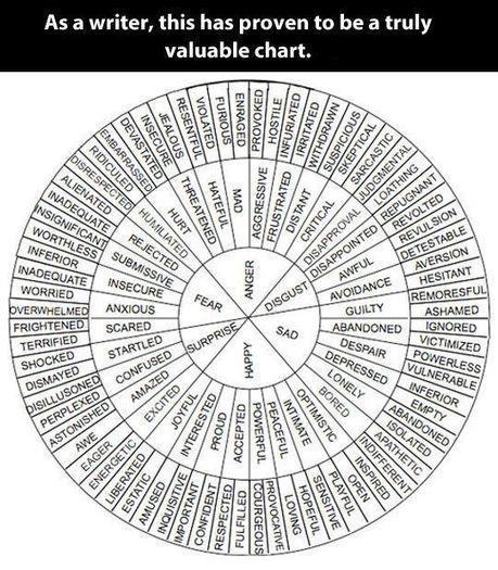 Chart of wonderful words  WeAreTeachers   21st Century English Language Learners, Teachers and Administrators   Scoop.it