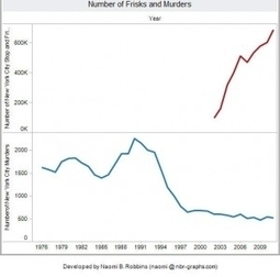 Visualizing Stop-and-Frisk and Murder Rates in New York City - Forbes | Frontiers of Journalism | Scoop.it
