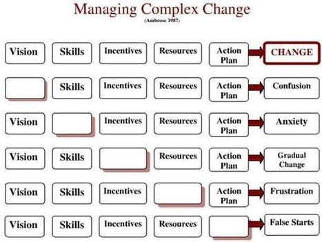 Managing Complex Change | Talent Management | Scoop.it