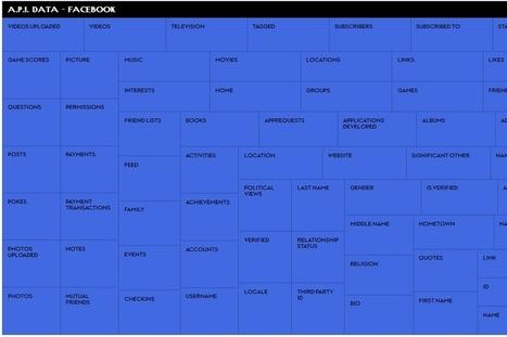 Las redes sociales y las aplicacione que acceden a sus servicios ... - lanacion.com (Argentina) | Redes sociales | Scoop.it