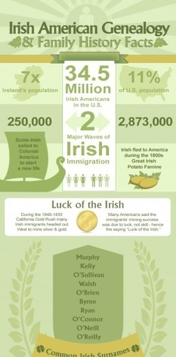Irish Heritage Facts | NerdGraph Infographics | Irish culture | Scoop.it
