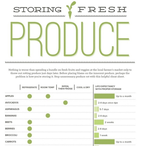 How Do I Store This Fresh Produce? - Infographic | Local Food Systems | Scoop.it