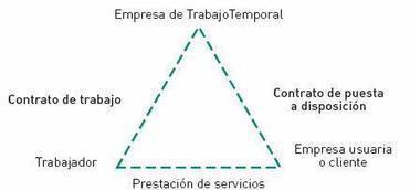 Reglamento de las empresas de trabajo temporal | Empleo Palencia | Scoop.it