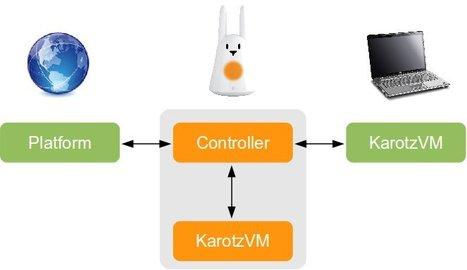 Introduction au développement d'applications sur le Karotz – Comment faire une appli en 5 minutes ! | Application web innovante | Scoop.it