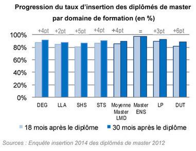 Malgré la crise, les diplômés de l'université s'insèrent rapidement sur le marché du travail | Enseignement Supérieur et Recherche en France | Scoop.it