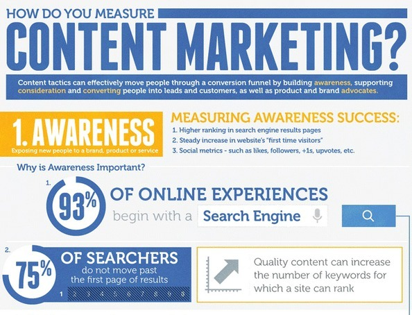 3 metrics of content marketing success | Conten...