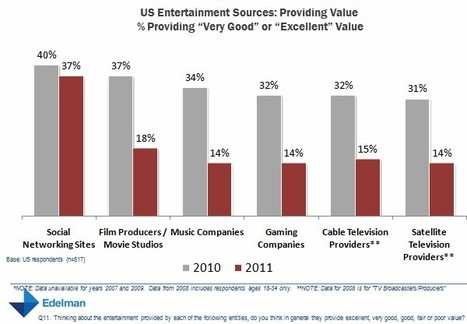 Social Media - Social Media Popular as TV, Movies Lose Appeal : MarketingProfs Article | Richard Kastelein on Second Screen, Social TV, Connected TV, Transmedia and Future of TV | Scoop.it