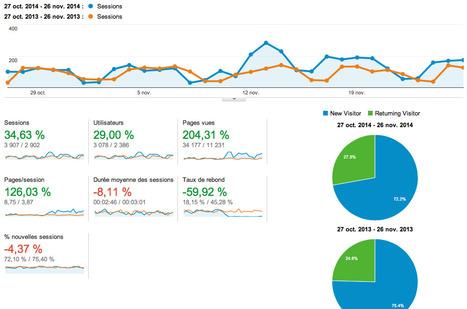 Une refonte de site + Une optimisation SEO = Des bons résultats + Un client S7 heureux :)   Bordeaux & Web   Scoop.it