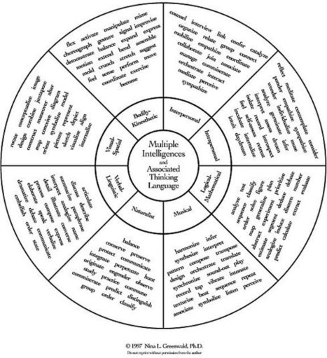 Multiple Intelligences | Project Based Learning: Real World Applications | Scoop.it