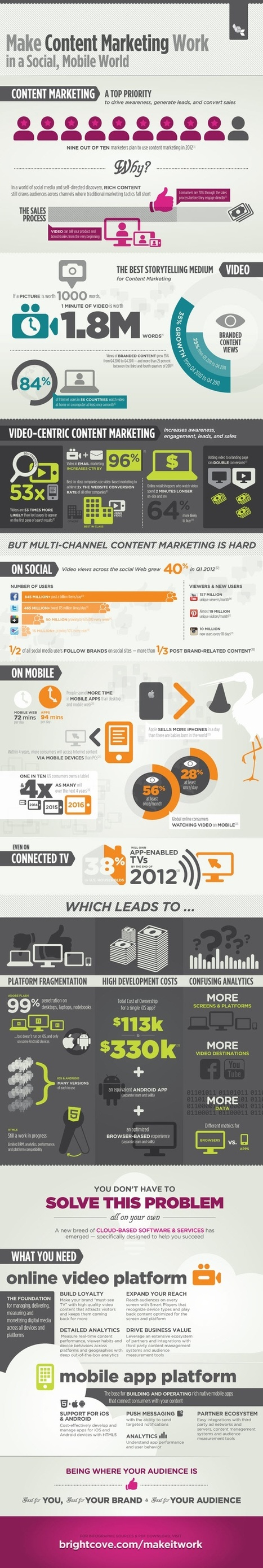 Making #ContentMarketing Work in a Social/Mobile World [Infographic] | Social Media, Communications and Creativity | Scoop.it