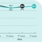 L'emploi IT se porte mieux | Emplois IT, Tcom & Services | Scoop.it