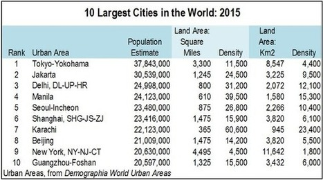 The World's Ten Largest Megacities - Huffington Post | Urban geography | Scoop.it