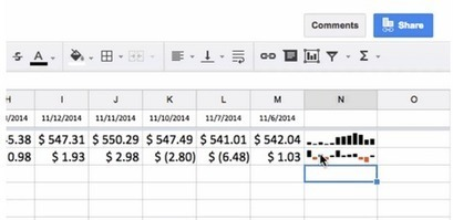 Google Sheets Now Lets You Add Miniature Charts Within Cells | iCt, iPads en hoe word ik een ie-leraar? | Scoop.it
