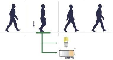 Pavegen : des pavés pour produire de l'électricité avec les piétons | Innovative technology | Scoop.it