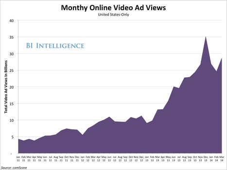 The Digital Video Advertising Report: Growth Forecasts And Viewability Scandals | Match Capital | Scoop.it