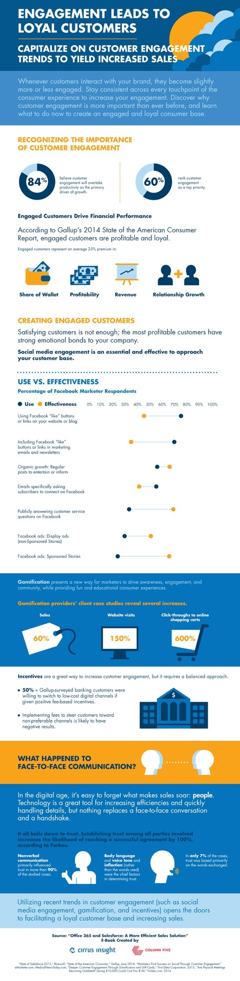 Engagement Leads to Loyal Customers [INFOGRAPHIC]   MarketingHits   Scoop.it