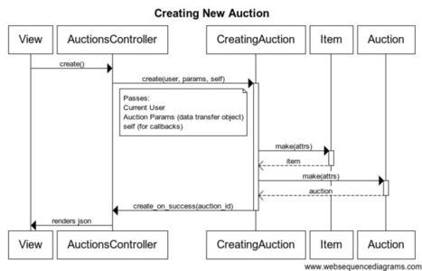 Technical Overview   Development Pattern   Scoop.it
