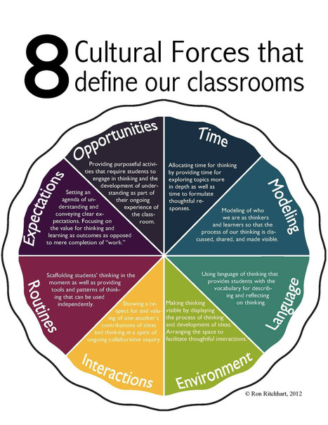 8 Cultural Forces that Define our Classrooms #satchat #8culchat | Cuppa | Scoop.it