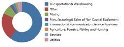 Taking Advantage of Brazil's Growing Economy | Logistics | Scoop.it