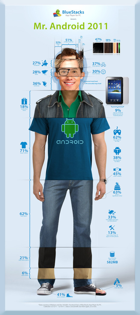 Anatomy of an Android guy (infographic) | C R U C E S | GooglePlus Expertise | Scoop.it