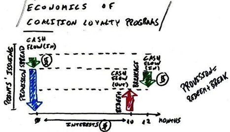 Economics of coalition loyalty programs | Customer Centric Innovation | Scoop.it