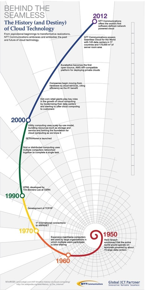 Cloud Infographic: The History Of Cloud Technology | CloudTweaks | Cloud Development | Scoop.it