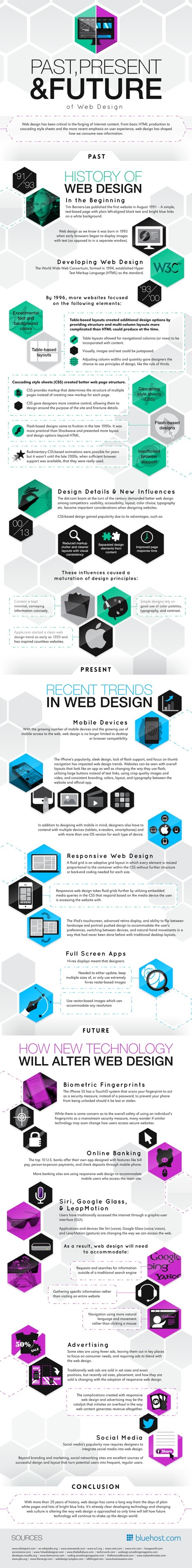 Infographic: Past, Present, and Future of Web Design | Official ... | Design | Scoop.it