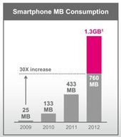 T-Mobile's USA HSPA+ 42 smartphone users guzzle 1.3 GB per month - FierceWireless | cross pond high tech | Scoop.it