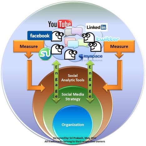 Analítica de aprendizajes en escenarios diferenciados de elearning! (Educación Disruptiva) | Software Libre | Scoop.it