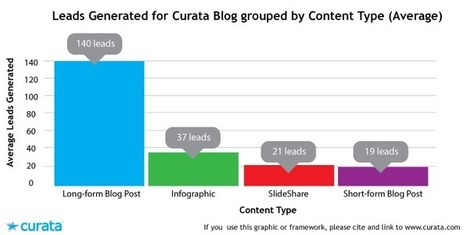 The Secret to Writing Long-Form Content | Content Marketing Forum | Content Creation, Curation, Management | Scoop.it