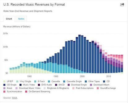 Spotify, Apple Drive U.S. Music Industry's 8% First-Half Growth | A Kind Of Music Story | Scoop.it