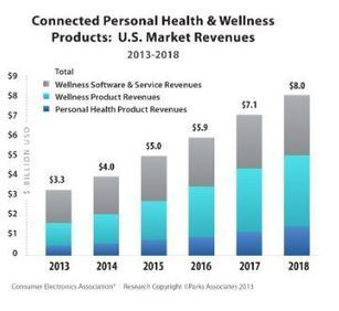Connected health market will reach $8B in 2018 and counting   mHealth- Advances, Knowledge and Patient Engagement   Scoop.it