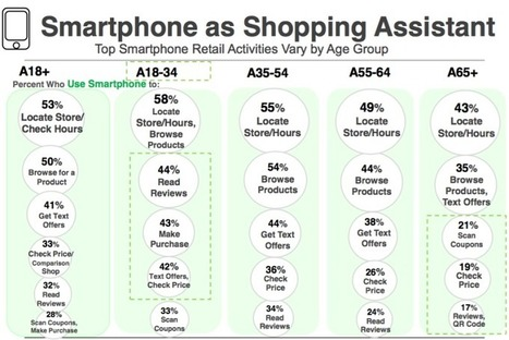 "Study: Mobile ""Showroomers"" Generally Buy In Stores, 18–34-Year-Olds Most Active 