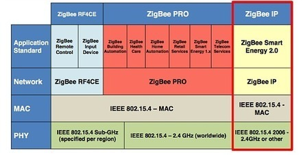 Logiciels › Zigbee bientôt basé sur IP | ITS_siv | Scoop.it