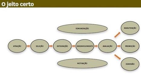 Gestão de pessoas não é com o RH! | Harvard Business Review Brasil | Observatorio do Conhecimento | Scoop.it