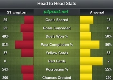 Premier League - Online Match Update: Southampton v Arsenal | Watch All Live Streaming All over the world | Scoop.it